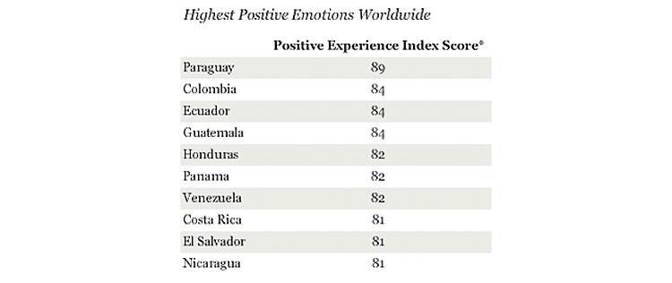 ¿Por qué las personas más felices del mundo se encuentran en América Latina? 2