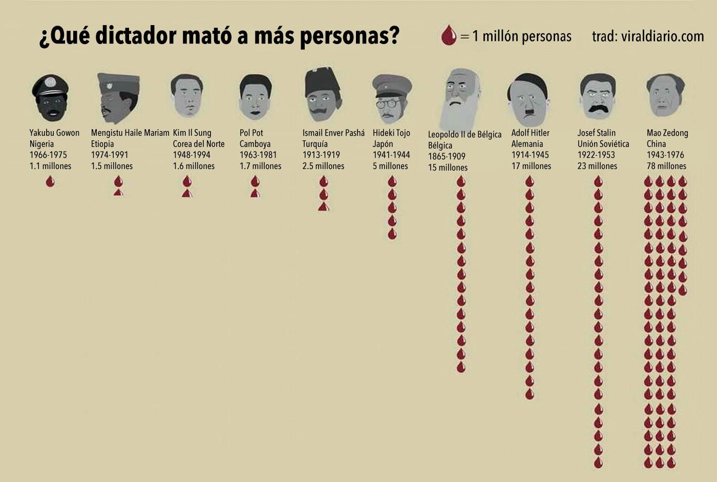 ¿Sabrías decir cuál fue el dictador que mató a más personas?
